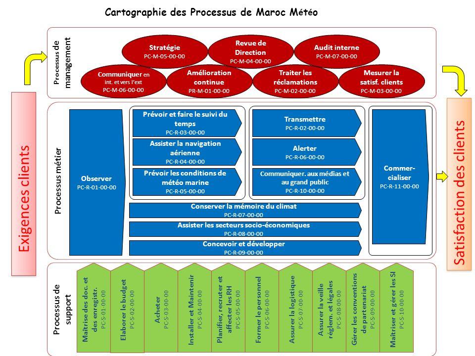 Cartographie des Processus de Maroc Météo