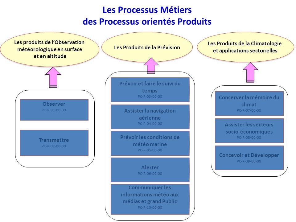 Les Processus Métiers des Processus orientés Produits