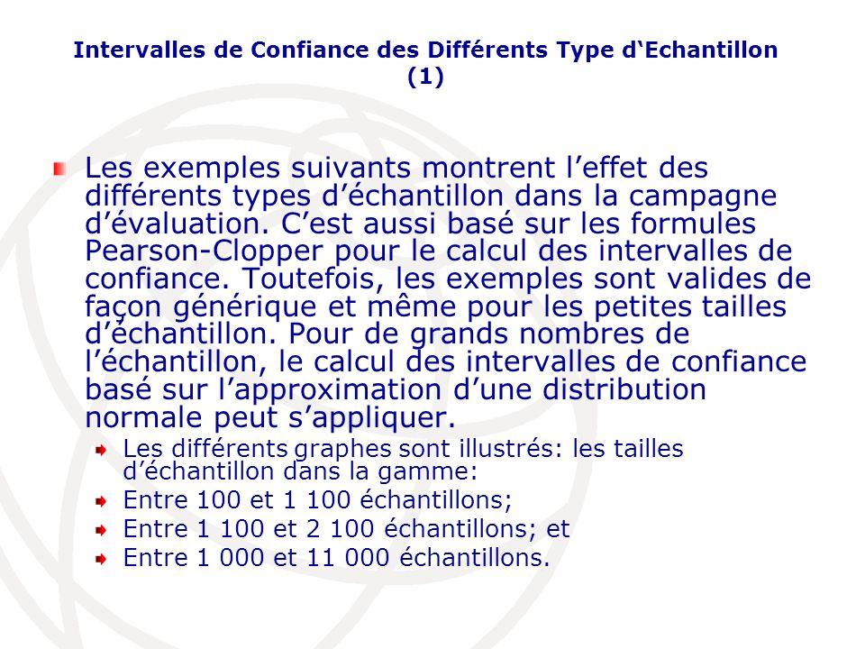 Intervalles de Confiance des Différents Type d'Echantillon (1)