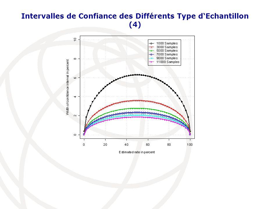Intervalles de Confiance des Différents Type d'Echantillon (4)