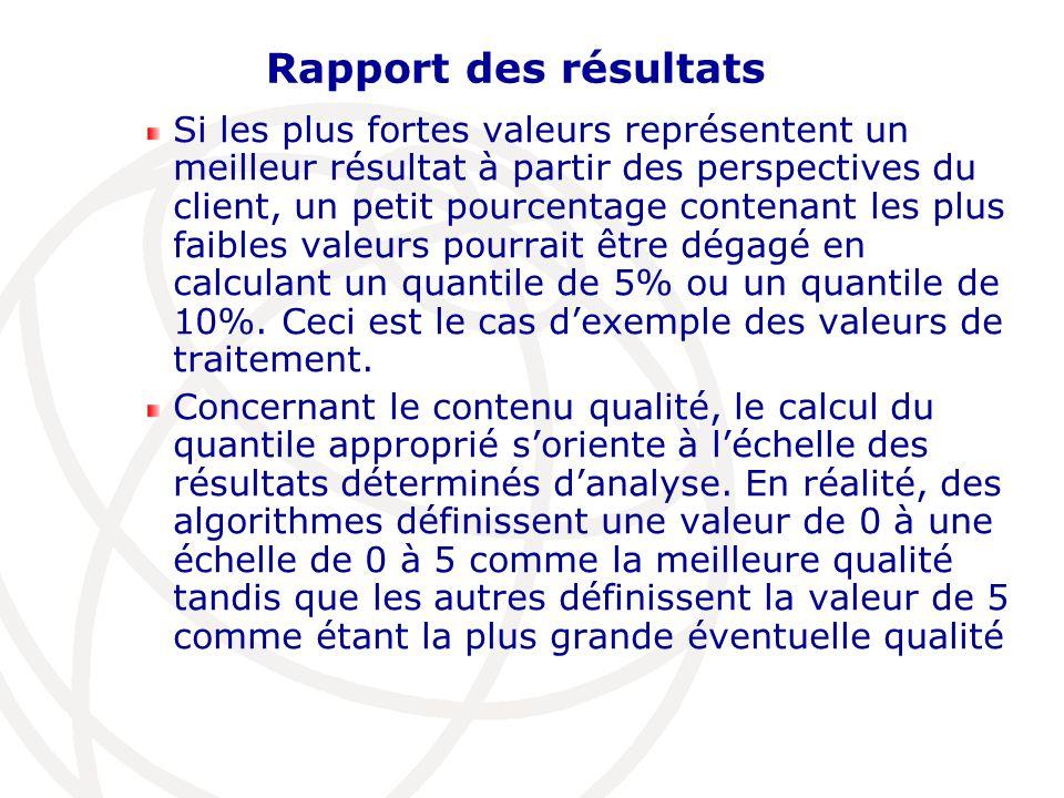 Rapport des résultats