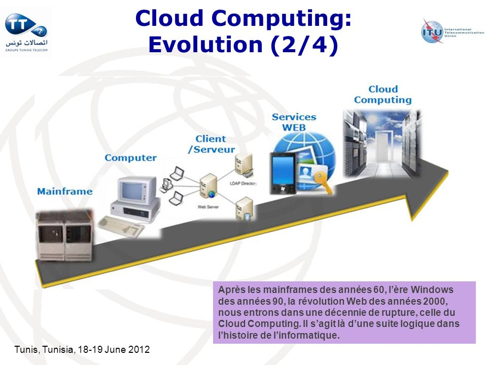 Cloud Computing: Evolution (2/4)