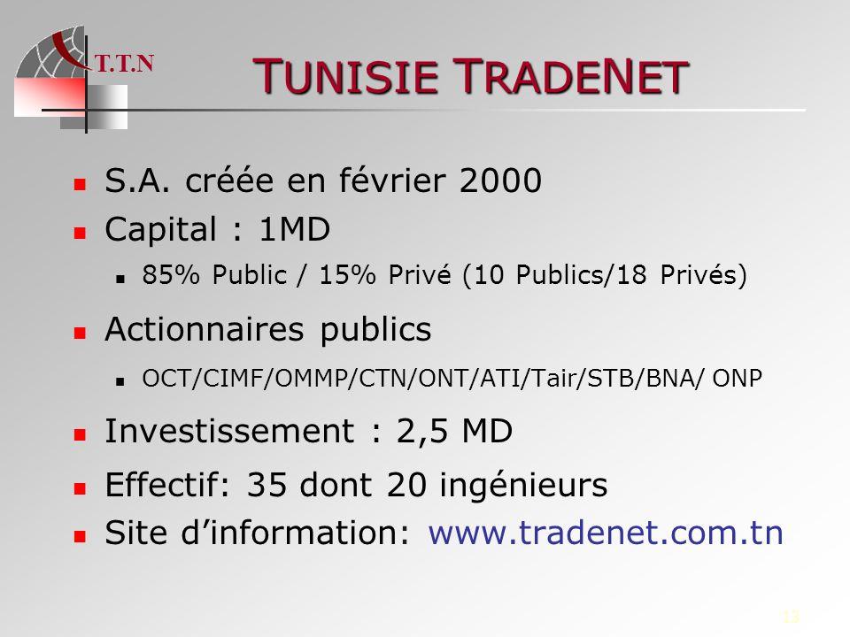 TUNISIE TRADENET S.A. créée en février 2000 Capital : 1MD