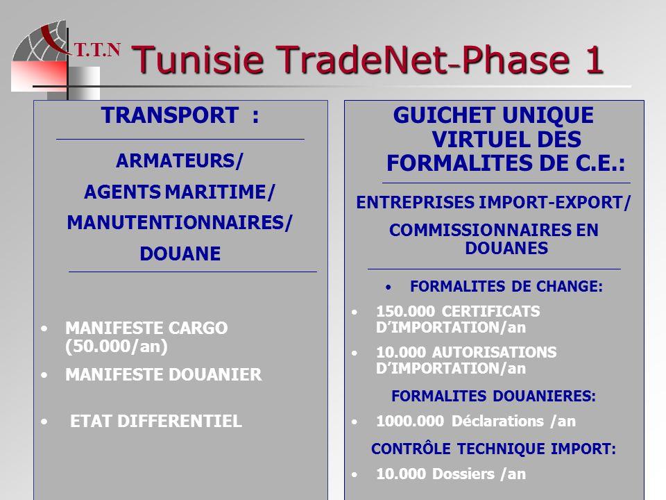 Tunisie TradeNet–Phase 1