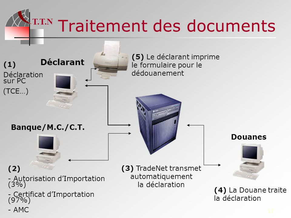 Traitement des documents