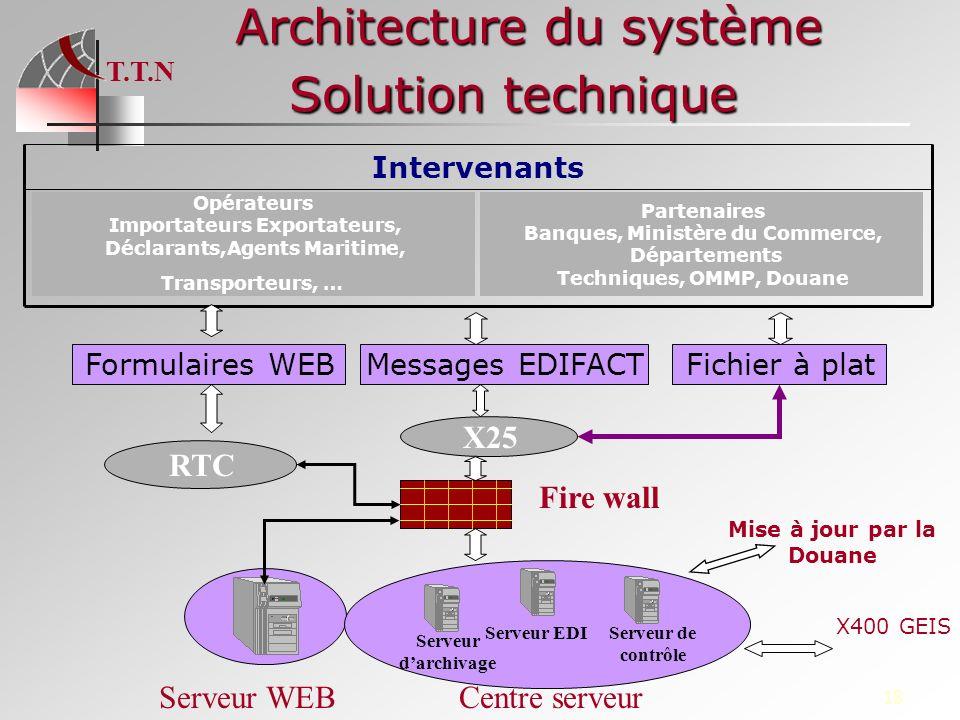 Architecture du système Solution technique