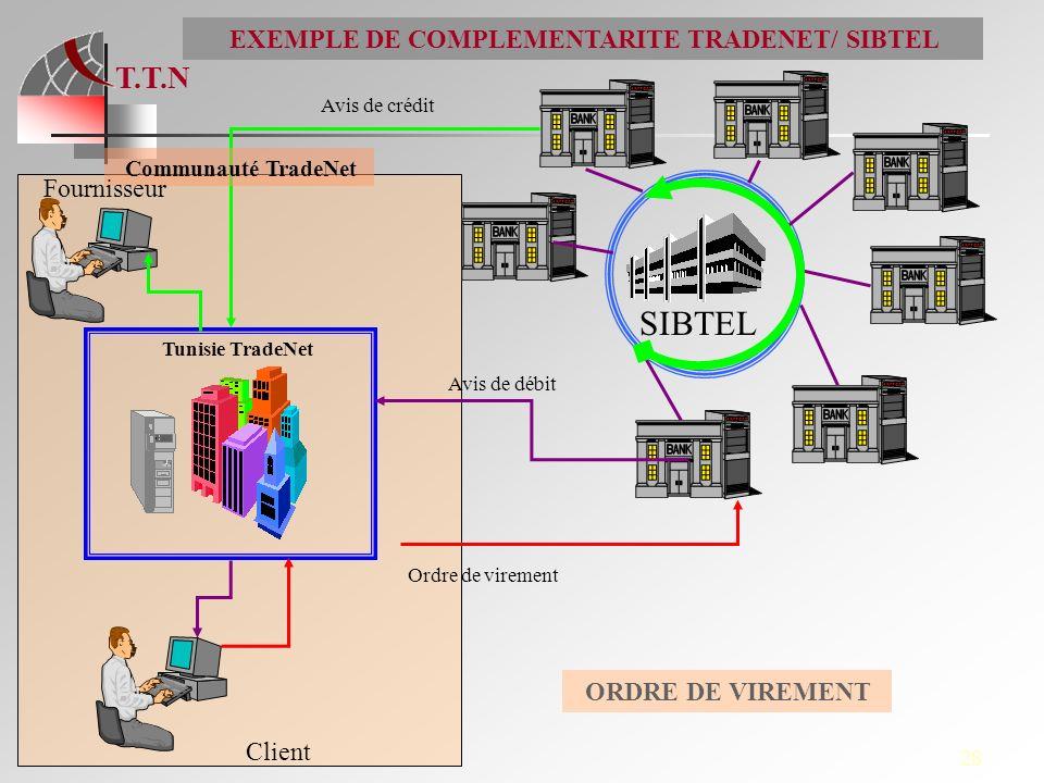 EXEMPLE DE COMPLEMENTARITE TRADENET/ SIBTEL