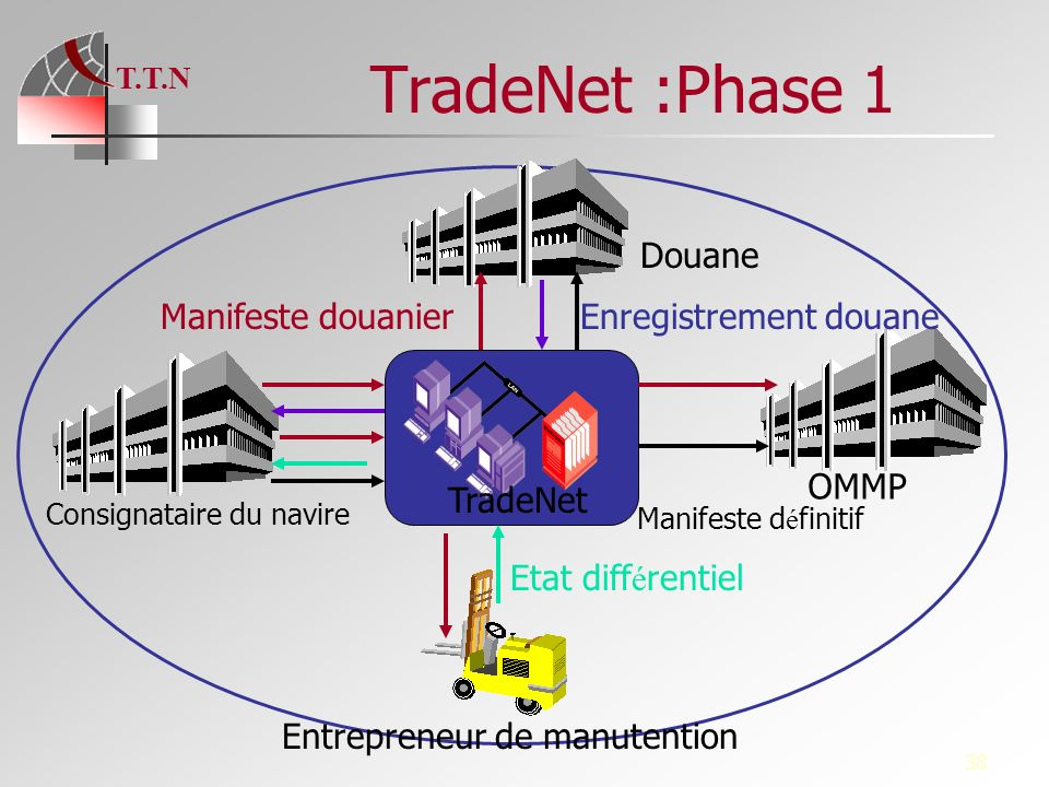 TradeNet :Phase 1 Douane Manifeste douanier Enregistrement douane OMMP