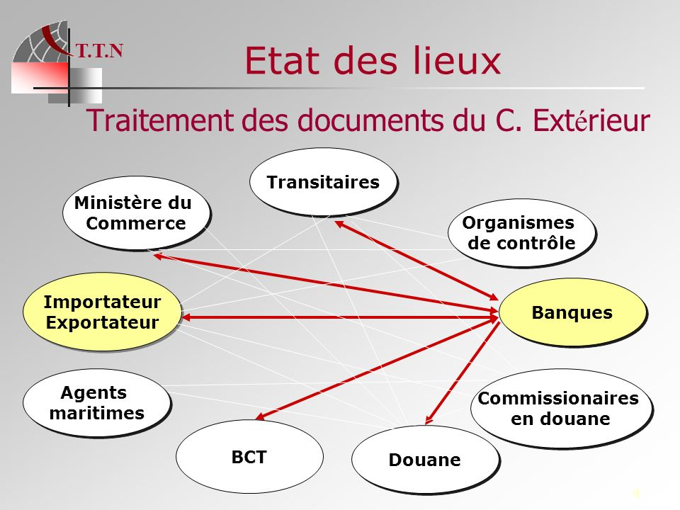Tunisie tradenet l apport de tunisie tradenet ppt video for Ministere du commerce exterieur