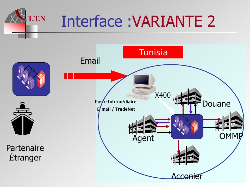 Interface :VARIANTE 2 Tunisia Email Douane OMMP Agent