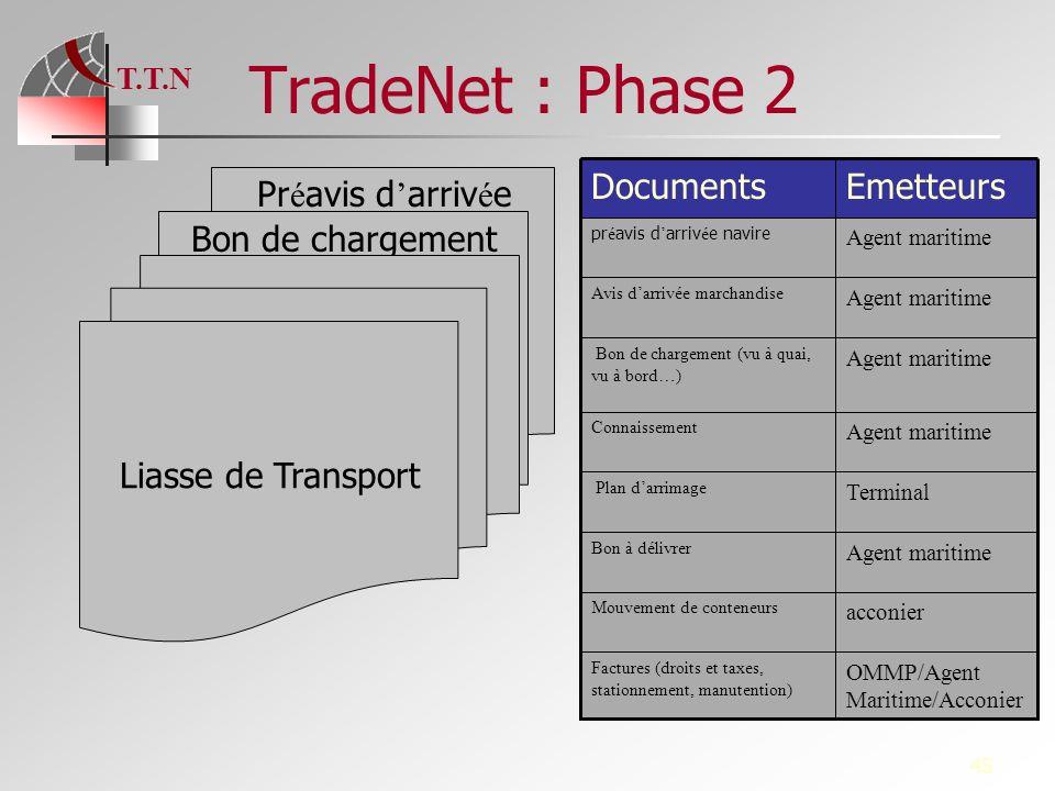 TradeNet : Phase 2 Emetteurs Documents Préavis d'arrivée