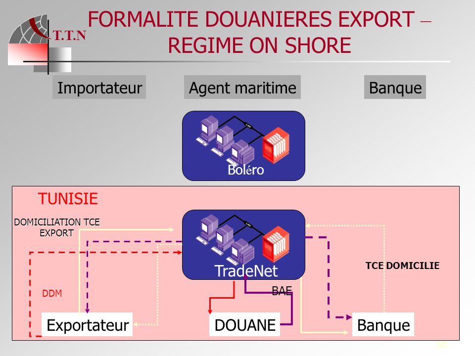 FORMALITE DOUANIERES EXPORT – REGIME ON SHORE