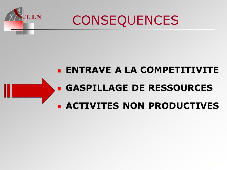 CONSEQUENCES ENTRAVE A LA COMPETITIVITE GASPILLAGE DE RESSOURCES