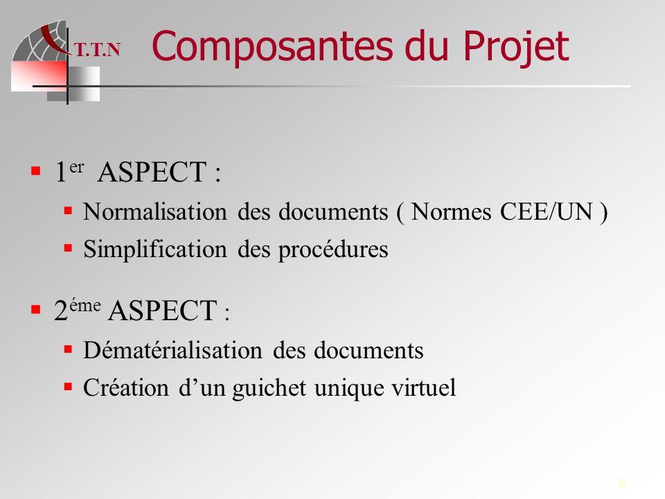 Composantes du Projet 1er ASPECT : 2éme ASPECT :