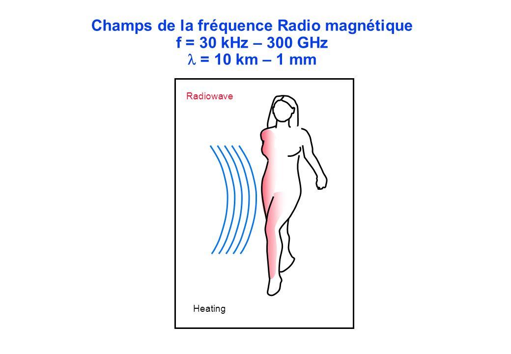 Champs de la fréquence Radio magnétique f = 30 kHz – 300 GHz  = 10 km – 1 mm