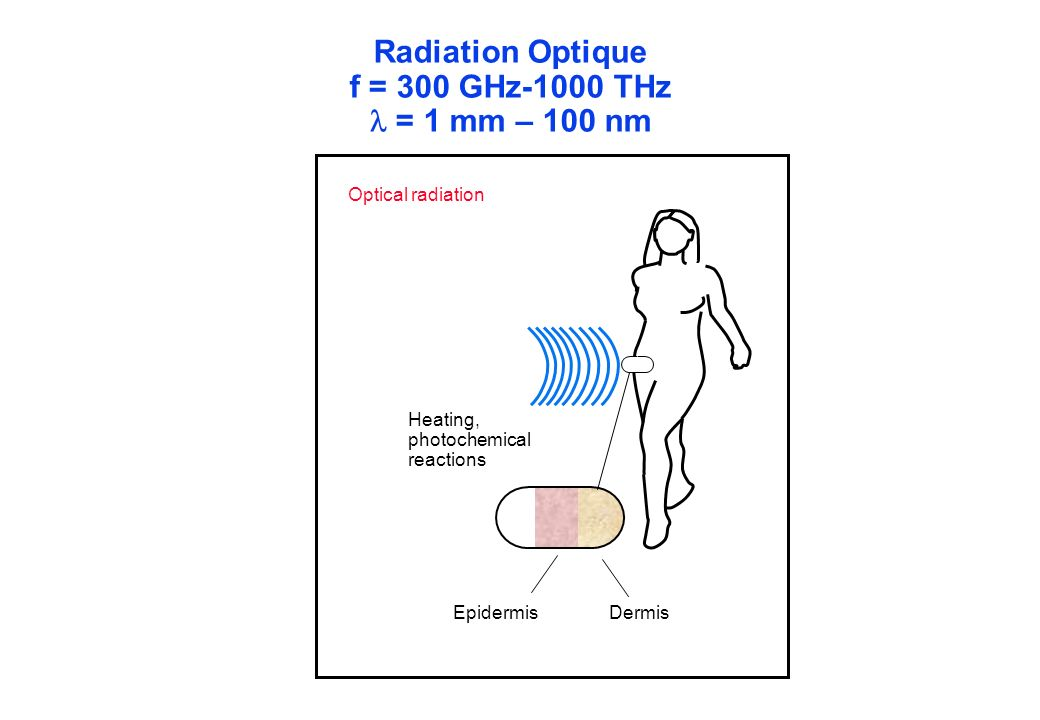 Radiation Optique f = 300 GHz-1000 THz  = 1 mm – 100 nm