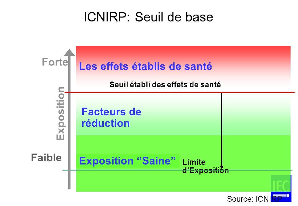ICNIRP: Seuil de base Forte Les effets établis de santé Exposition