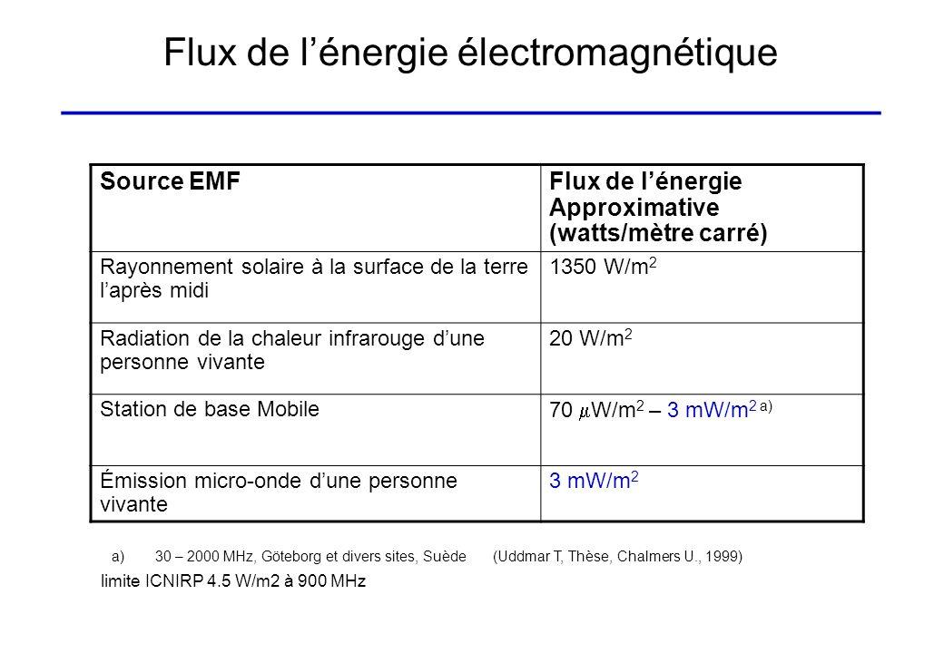 Flux de l'énergie électromagnétique ______________________________________