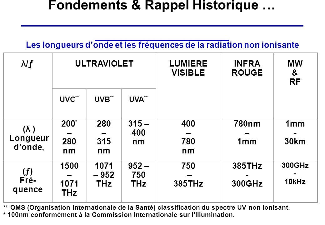 Les longueurs d'onde et les fréquences de la radiation non ionisante