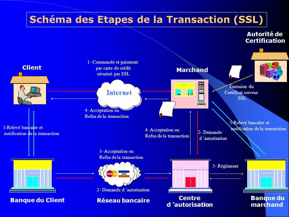 Schéma des Etapes de la Transaction (SSL)