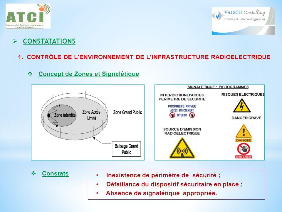 CONSTATATIONS 1. CONTRÔLE DE L'ENVIRONNEMENT DE L'INFRASTRUCTURE RADIOELECTRIQUE. Concept de Zones et Signalétique.