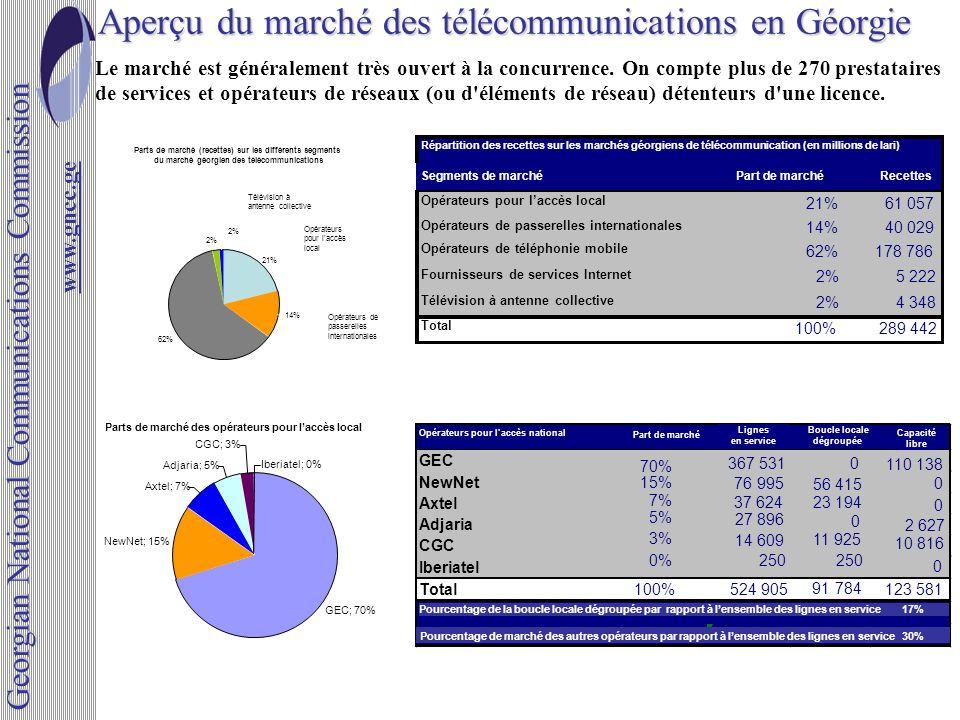 Aperçu du marché des télécommunications en Géorgie