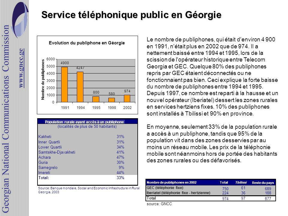 Service téléphonique public en Géorgie