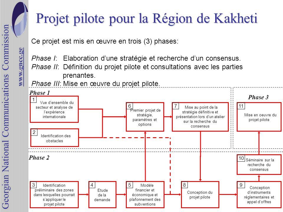 Projet pilote pour la Région de Kakheti