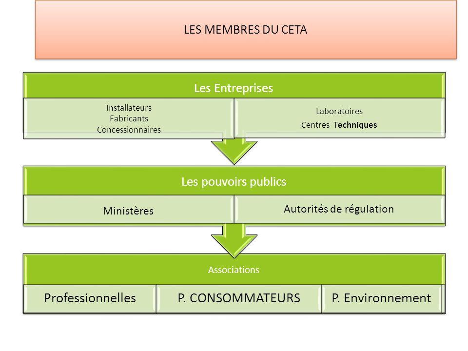 Autorités de régulation