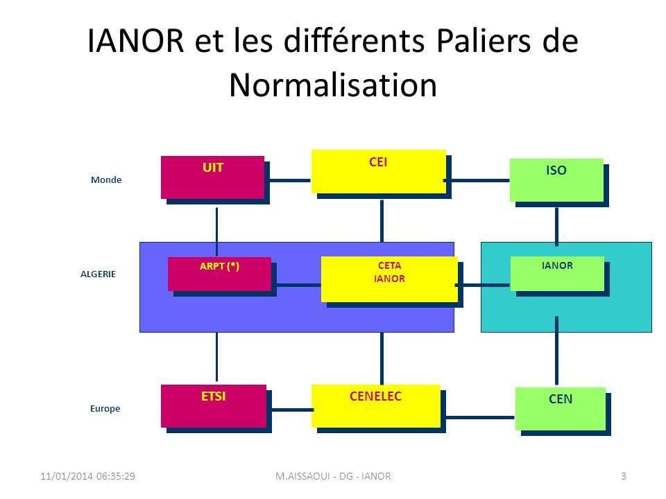 IANOR et les différents Paliers de Normalisation