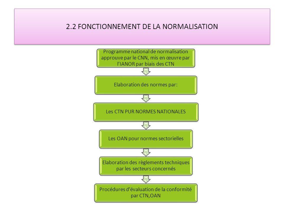 2.2 FONCTIONNEMENT DE LA NORMALISATION