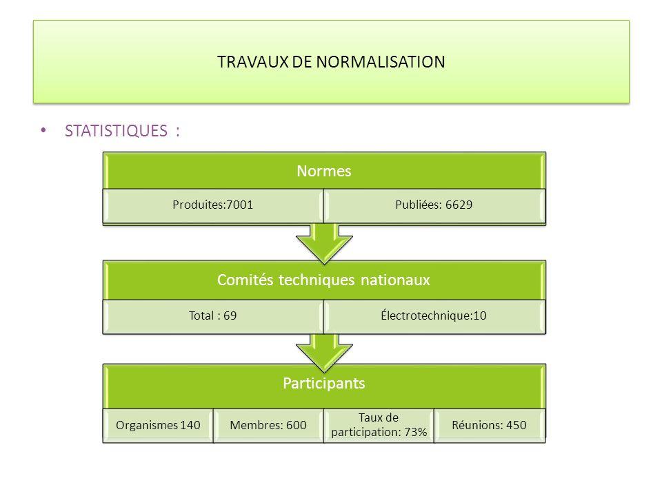 TRAVAUX DE NORMALISATION