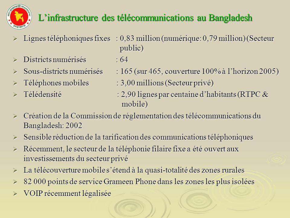 L'infrastructure des télécommunications au Bangladesh