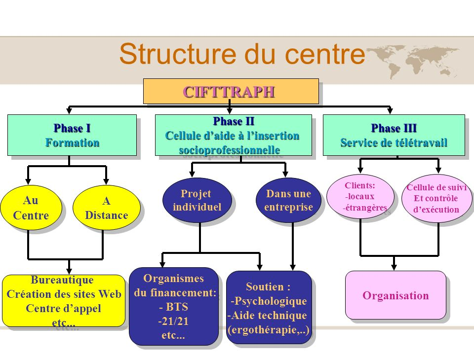 Structure du centre CIFTTRAPH Au Centre Phase I Formation Phase II
