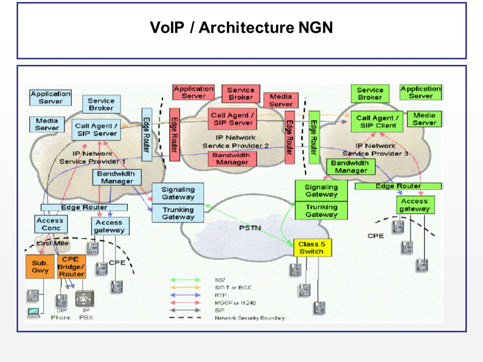 VoIP / Architecture NGN