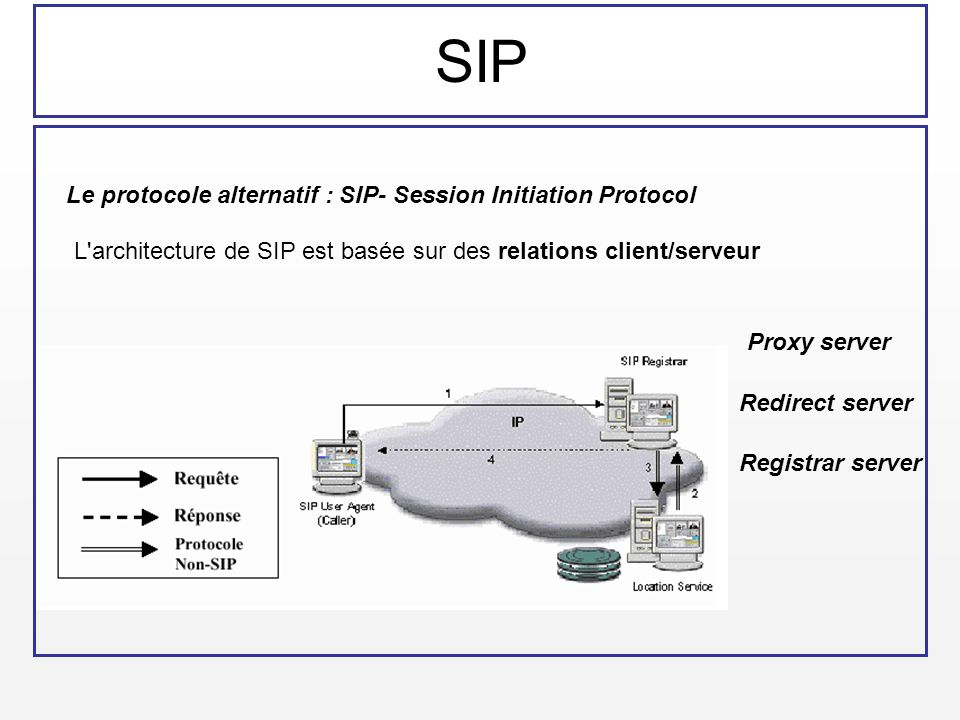 SIP Le protocole alternatif : SIP- Session Initiation Protocol