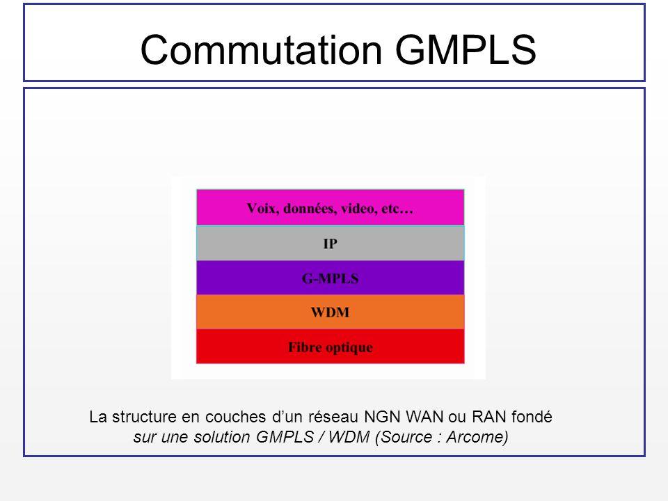 Commutation GMPLS La structure en couches d'un réseau NGN WAN ou RAN fondé.