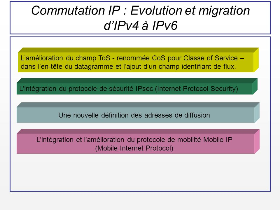 Commutation IP : Evolution et migration d'IPv4 à IPv6