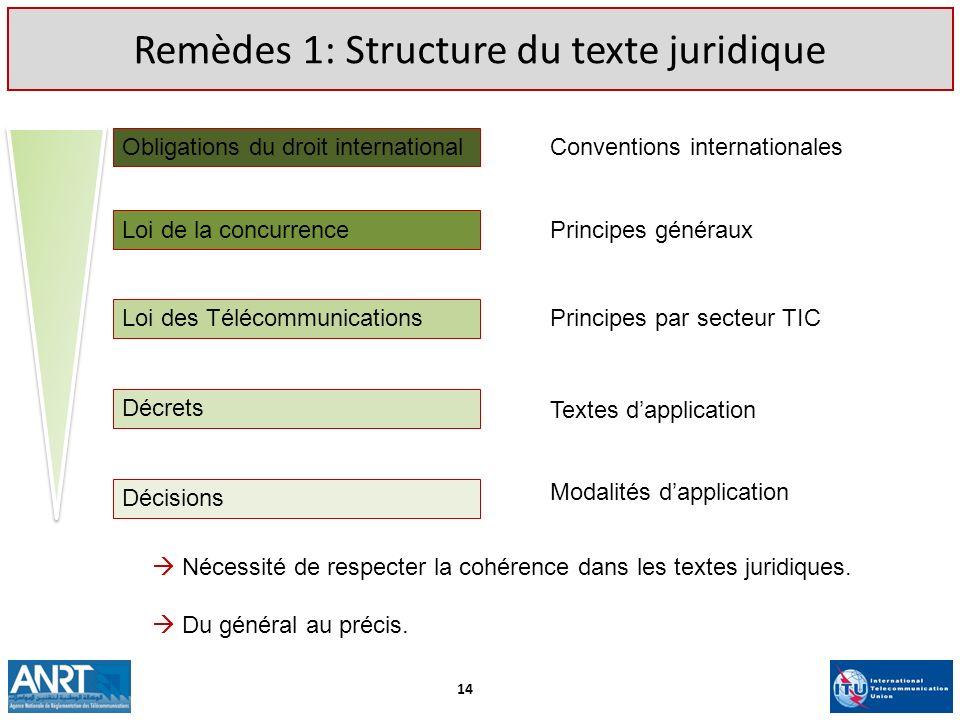 Remèdes 1: Structure du texte juridique