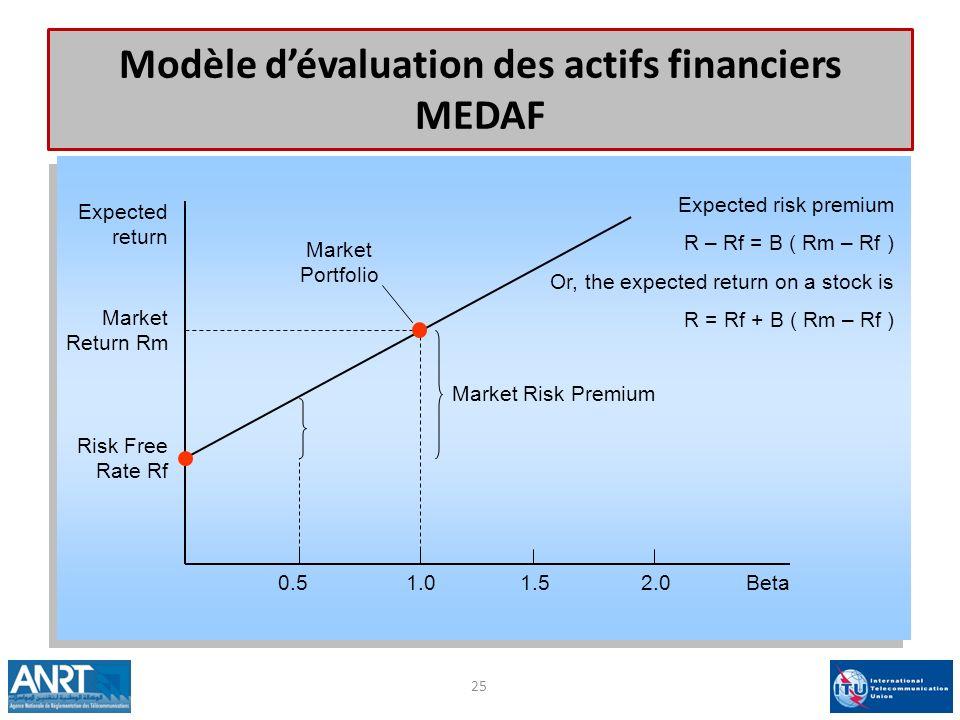 Modèle d'évaluation des actifs financiers MEDAF