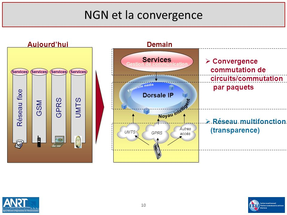 Gestion de communication