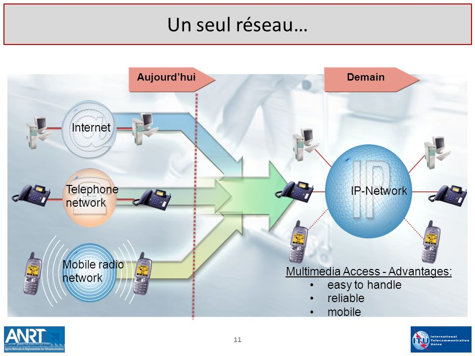 Un seul réseau… Internet Telephone IP-Network network Mobile radio