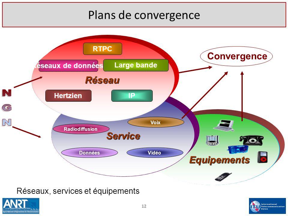 NGN Plans de convergence Convergence Réseau Service Equipements