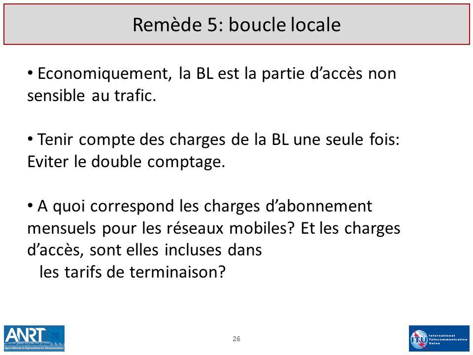 Remède 5: boucle locale Economiquement, la BL est la partie d'accès non sensible au trafic.