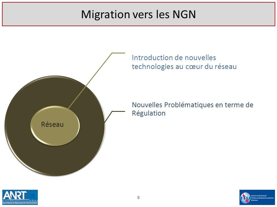 Migration vers les NGN Introduction de nouvelles technologies au cœur du réseau. Nouvelles Problématiques en terme de Régulation.