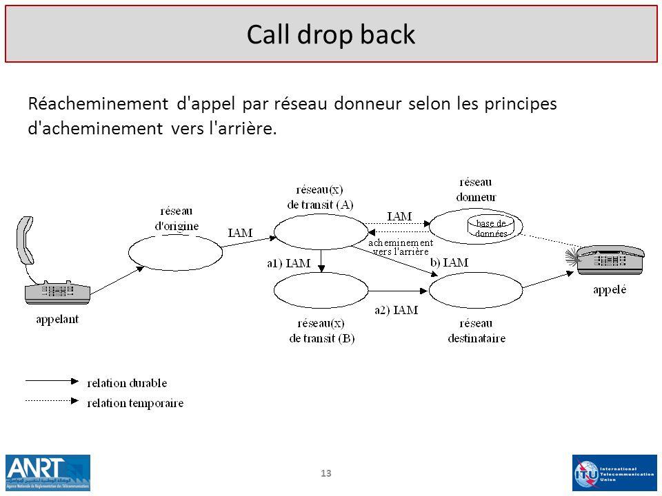Call drop back Réacheminement d appel par réseau donneur selon les principes d acheminement vers l arrière.