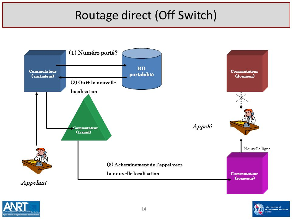 Routage direct (Off Switch)