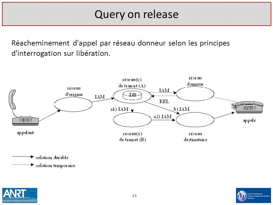 Query on release Réacheminement d appel par réseau donneur selon les principes d interrogation sur libération.