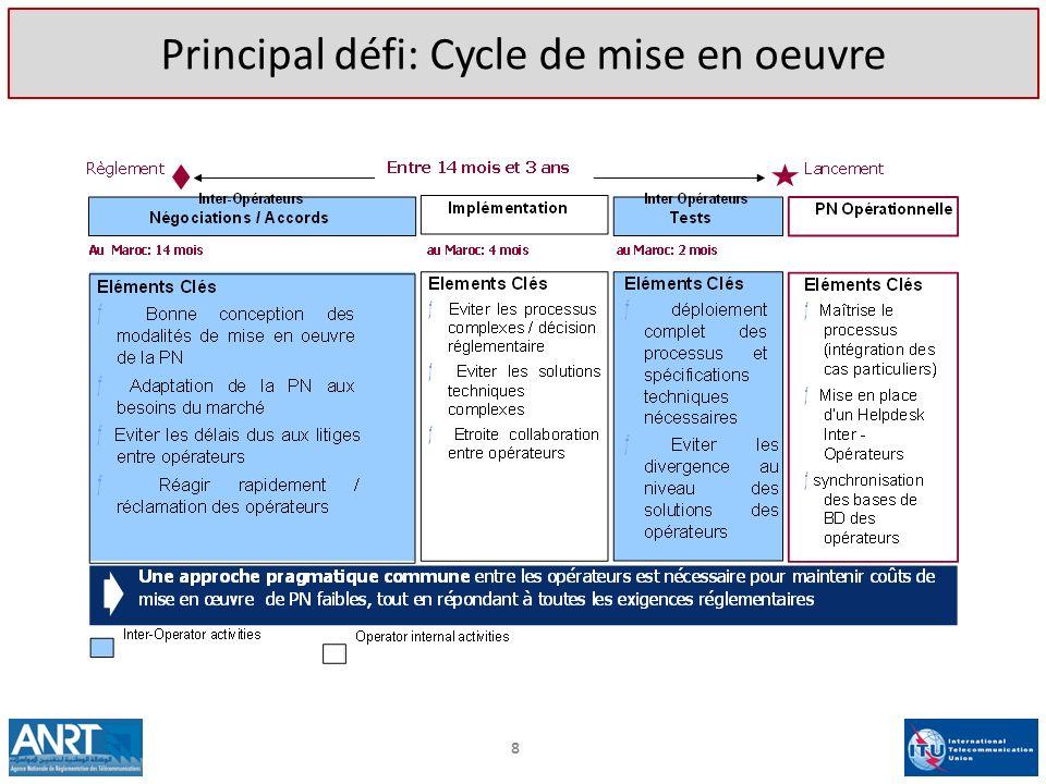 Principal défi: Cycle de mise en oeuvre