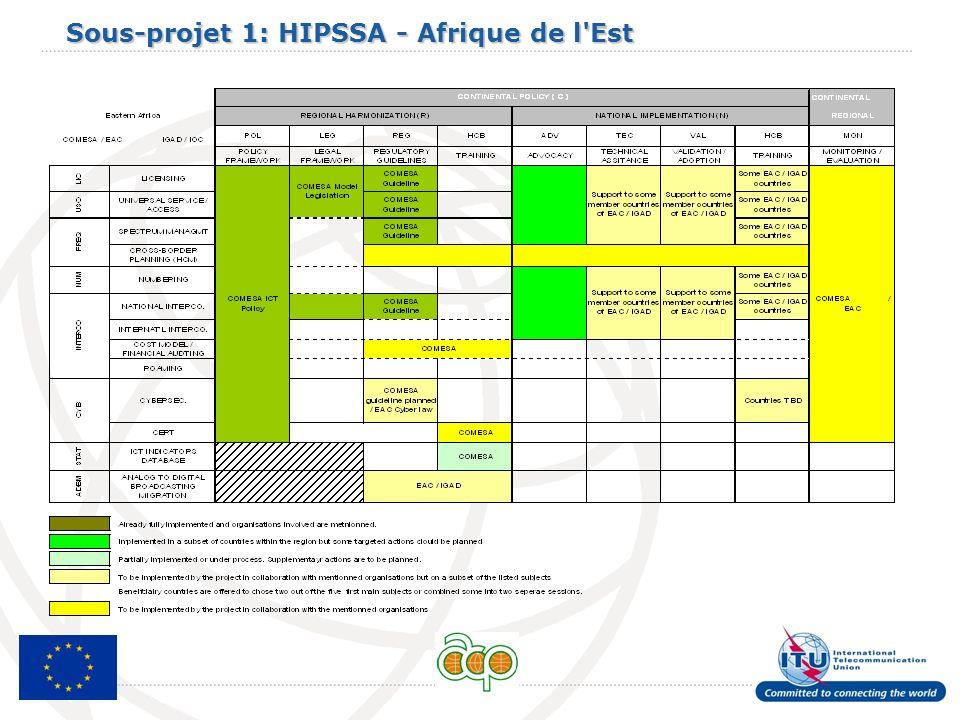 Sous-projet 1: HIPSSA - Afrique de l Est
